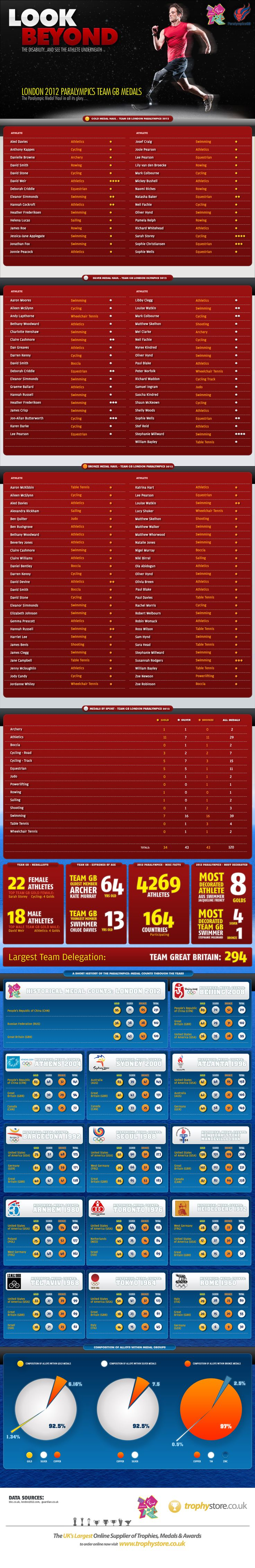 London 2012 Paralympics Team GB Medals Infographic