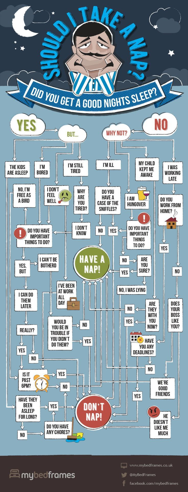 Should I Take a Nap? (Decision Tree) #infographic #sleep #health #lifestyle                                                                                                                                                                                 More