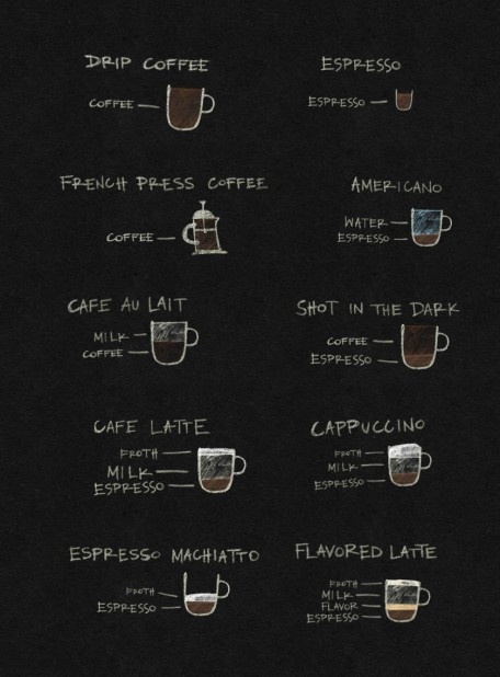 """If only this included pictures for a cortado and a long black, I'd be set. Bonus """"directions"""" for the perfect French Press coffee."""