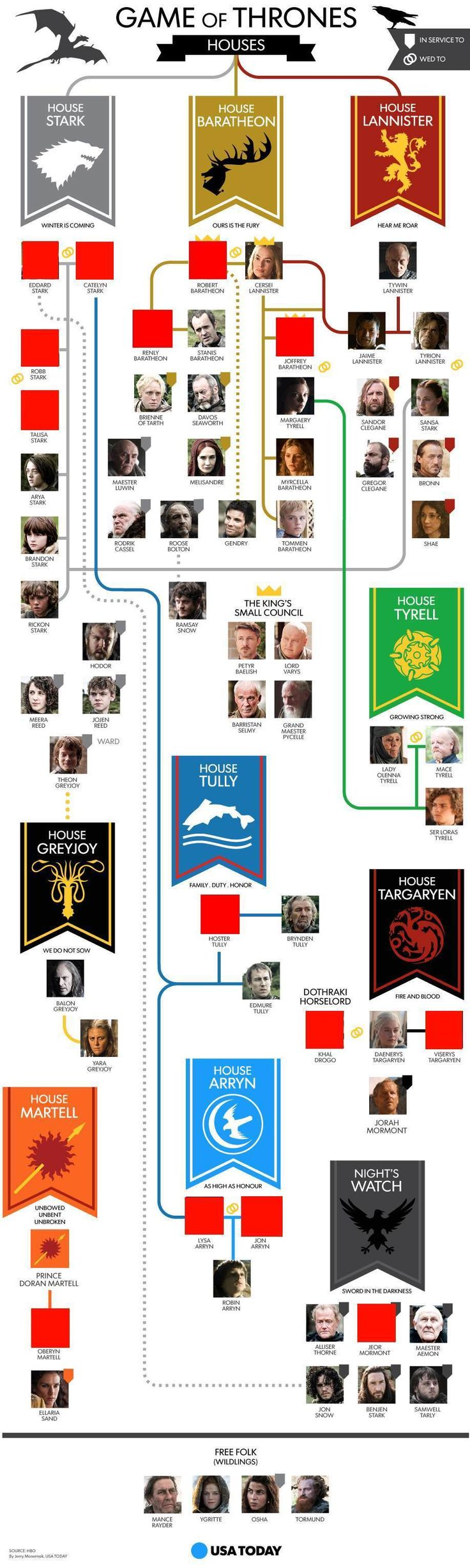 Game of Thrones characters family tree s4e8 who's still alive infographic meme Imgur