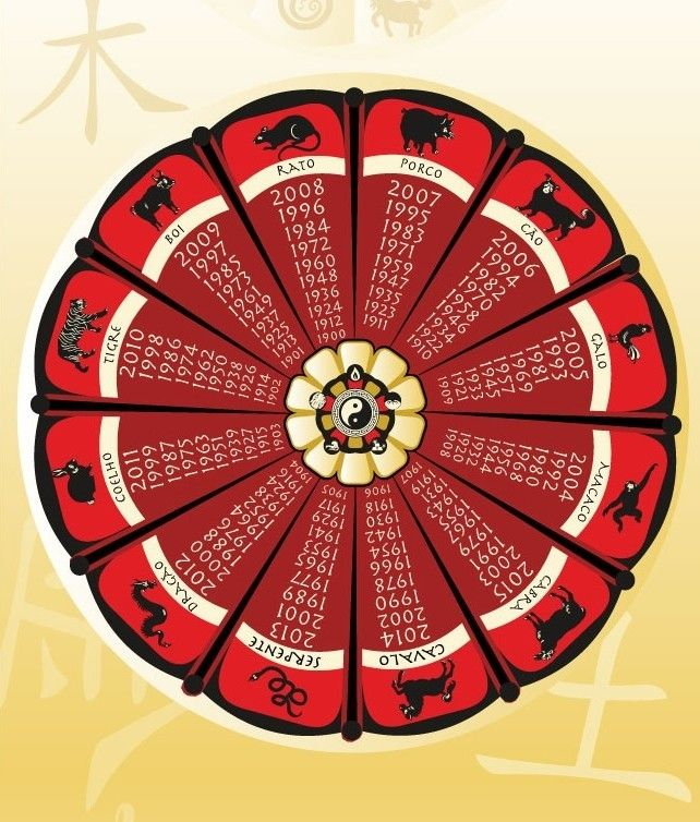 Como descobrir o signo do zodíaco chinês
