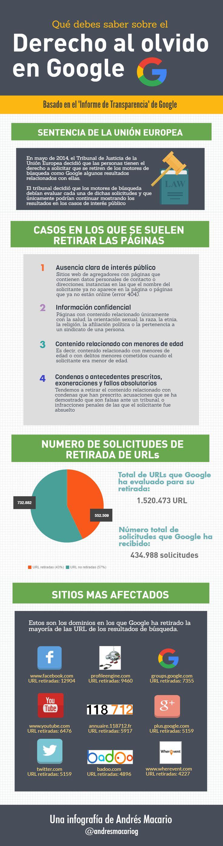 erecho al olvido Infografia de Andres Macario