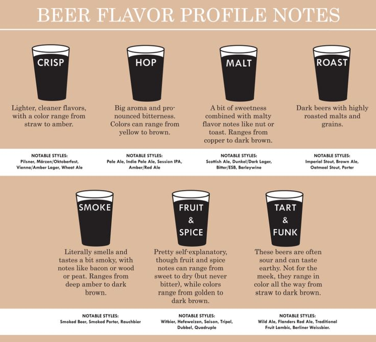 The Non-Beer Snob's Guide to Ordering at a Craft Beer Bar - CityLab