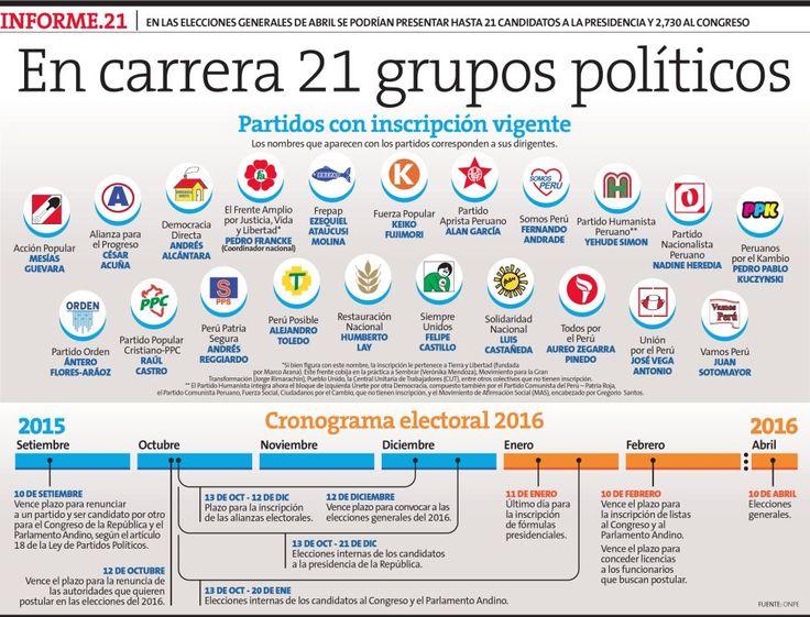 Elecciones 2016: Se podrían presentar hasta 21 candidatos a la presidencia [Infografía] | Peru21