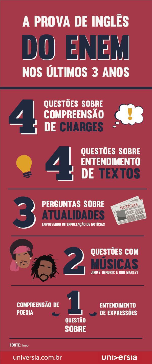 Novo Raio-X do Enem: os temas mais cobrados na prova de inglês                                                                                                                                                                                 Mais