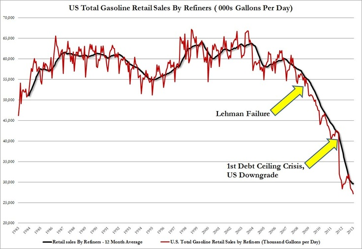 http://www.zerohedge.com/sites/default/files/images/user5/imageroot/2013/03/Weekly%20Total%20Gasoline%20Retail%20sales%20By%20Refiners.jpg