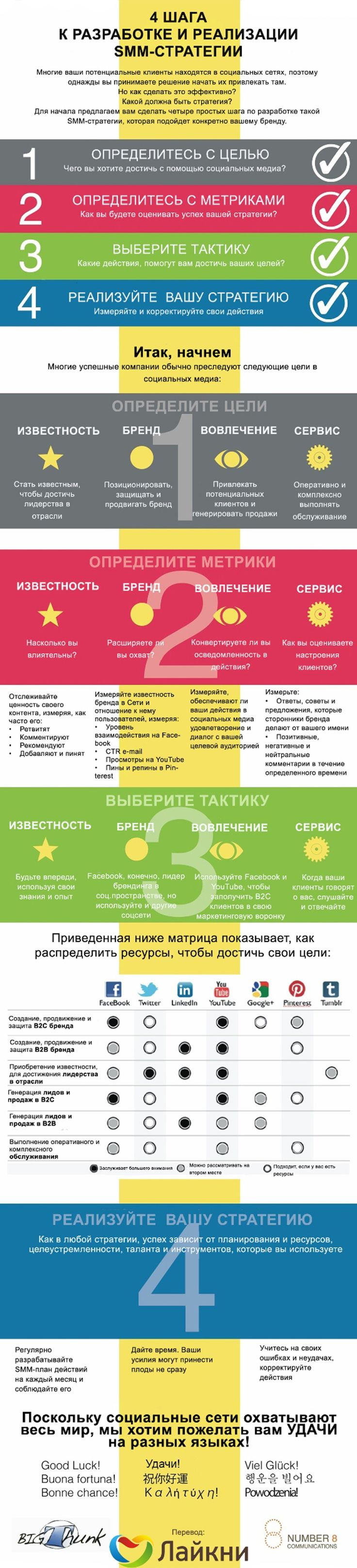 SMM Strategy