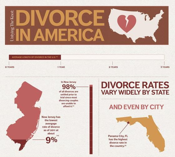 a research on the divorce rate in america Status of divorce rates of america vs japan 2000 - 2012 | source divorce rates in the 21st century by december 2012, the difference in divorce rates between the usa and japan was the difference between 34 to 199, or only 141 per 1,000 population.