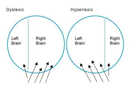 dyslexia   Autistic Spectrum   Dyslexia, Autistic, Dyslexics
