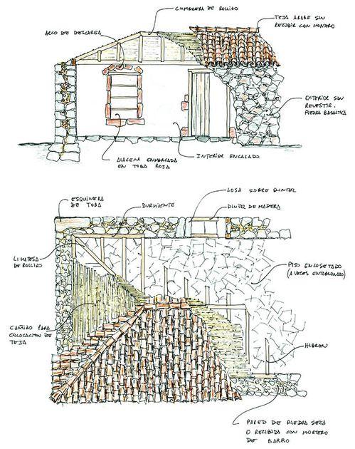 Aspectos constructivos más característicos en una edificación tradicional básica, donde se ponen de relieve los elementos que más se repiten en este tipo de construcciones.