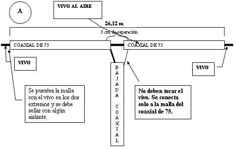 Antena dipolo de Banda Ancha para la banda de 80 metros