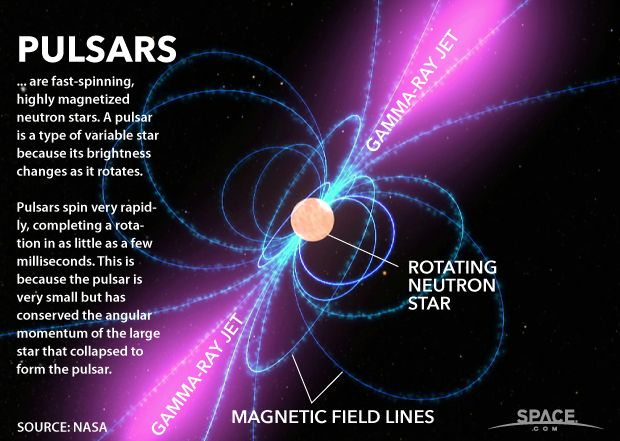 Pulsars are fast-spinning and highly magnetized stars. See how they work here. <br />