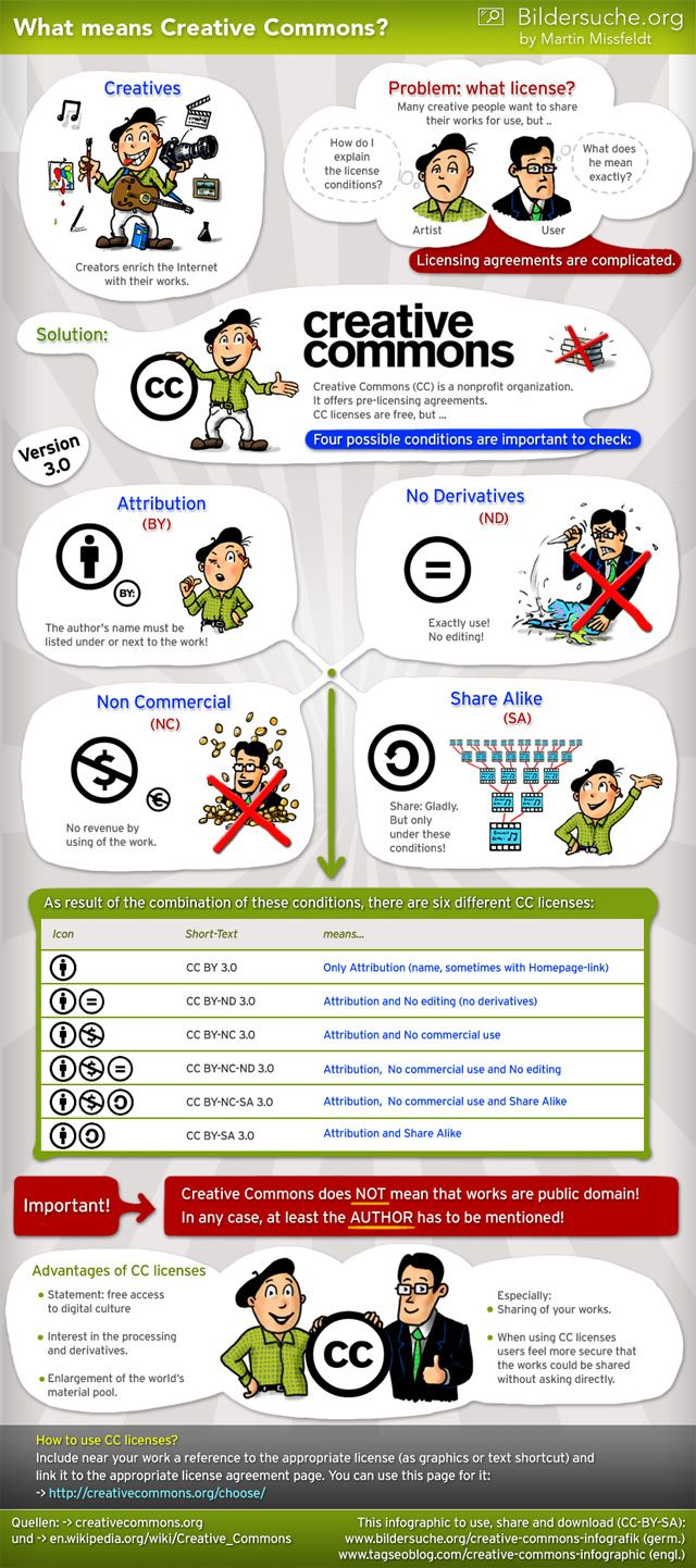 What means Creative Commons? Infographic by Martin Missfeldt