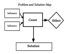 PROBLEM AND SOLUTION MAP