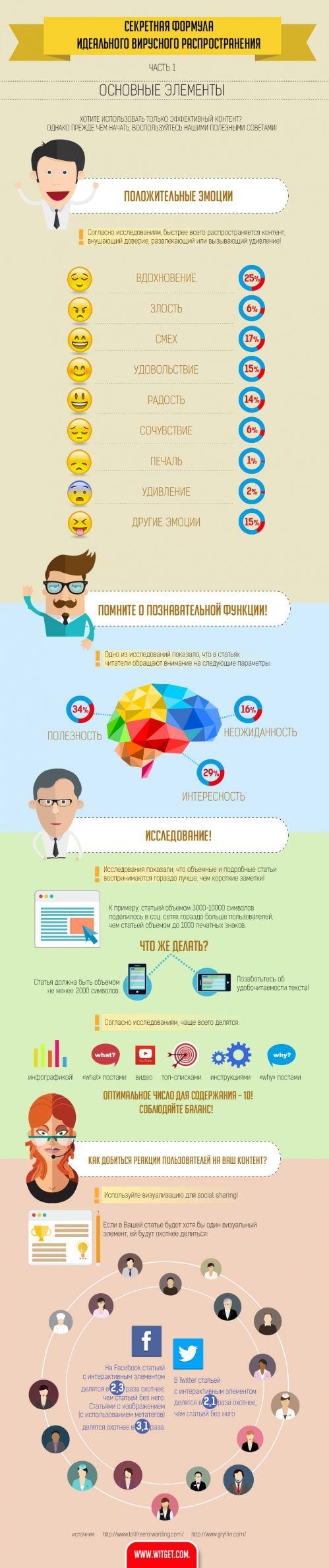 Инфографика: Как повысить виральность в соцсетях