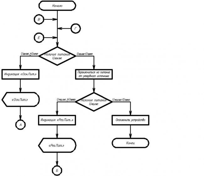 Рисунок 1 – Блок-схема алгоритма начального этапа работы проектируемого устройства