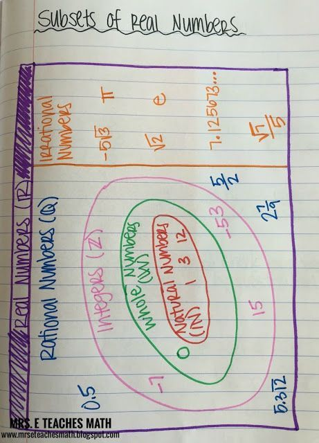 Subsets of Real Numbers Interactive Notebook Page for Algebra  |  www.mrseteachesmath.blogspot.com