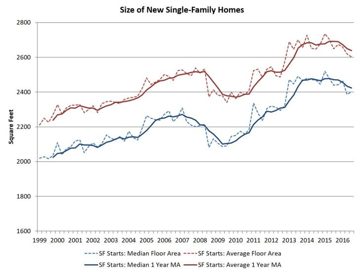 Single-Family Home Size Trending Lower