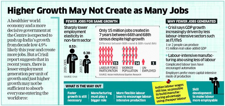 Why few jobs are generated in India infographic Create