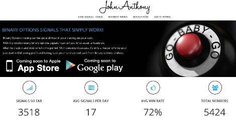 Experience 72% To 95% WIN Rate Easy to Follow & Highly  Profitable Signals by John Anthony.  Just Have A Look...