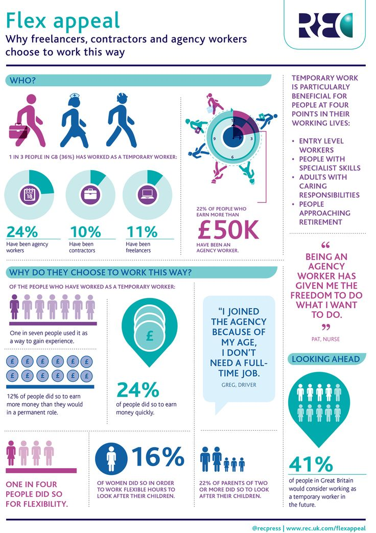 Flex appeal infographic - download the report at www.rec.uk.com/flexappeal
