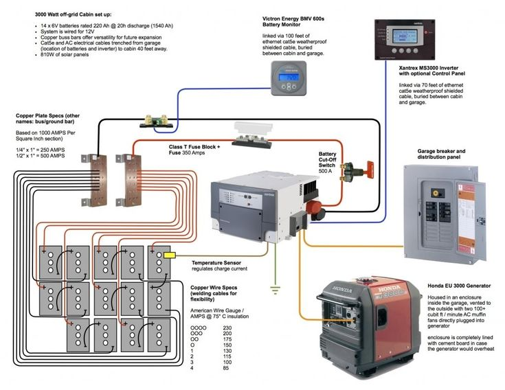 Off Grid Solar Wiring Diagram At your home, the power arrives to a spot before being sent out to the remainder of your home. Sometimes solar power isn...