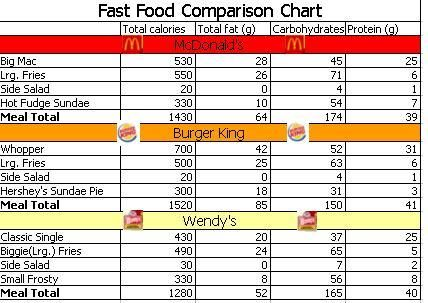 Best Fast Food Images On   Fast Foods Calorie Chart