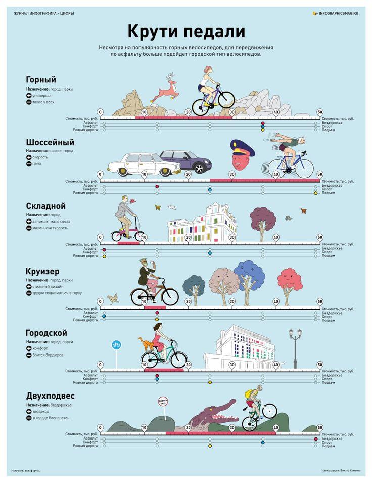 Как выбрать велосипед, Infographics © ЖурналИнфографика