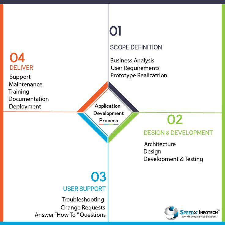 We offer premium #Software #Application #Development and #Deployment #services | @speedxinfotech