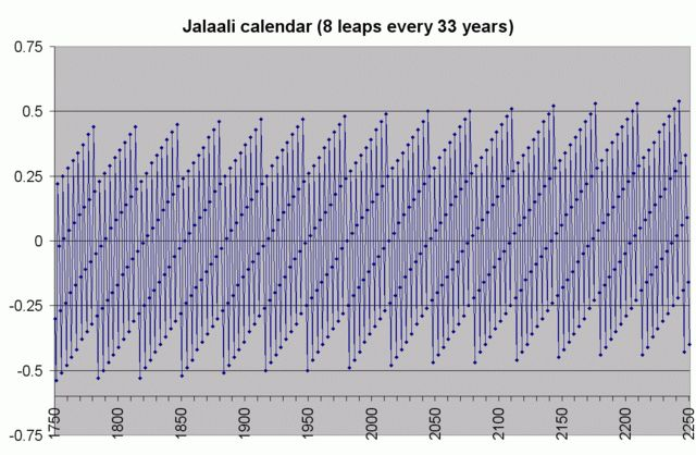 The Jalali calendar was introduced by Omar Khayyám alongside other Mathematicians and Astronomers in Nishapur, today it is one of the oldest calendars in the world as well as the most accurate solar calendar in use today. Since the calendar uses astronomical calculation for determining the vernal equinox, it has no intrinsic error, but this makes it an observation based calendar.