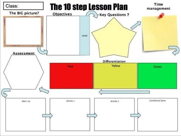 Modern Classroom Management Strategies ~ Best images about lesson planning on pinterest