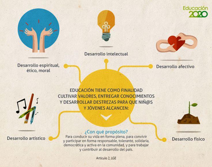 ¿Qués es calidad de la educación? Mira esta infografía que contiene el artículo 2 de la Ley General de Educación (LGE).