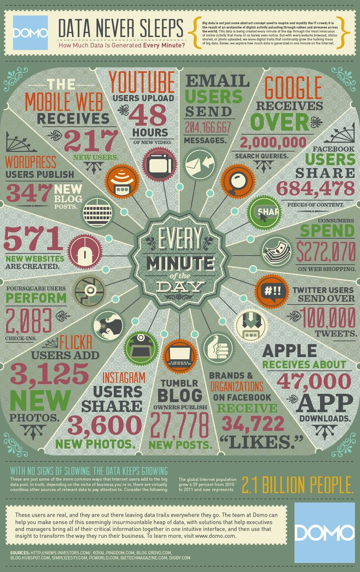 Data never sleepsMinute, Marketing, Social Media, Digital Media, Sleep, Infographic, Socialmedia, Bigdata, Big Data