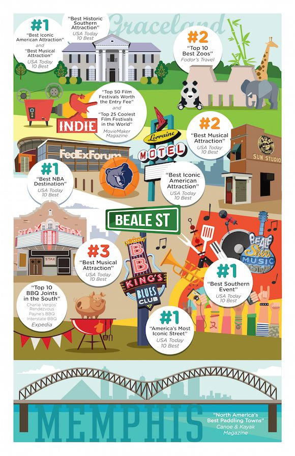 Recent awards and polls have highlighted some of Memphis' best assets – top notch attractions, awesome food, crazy good sports and rockin' events. Here are 11 reasons #Memphis is a chart-topping city. #infographic