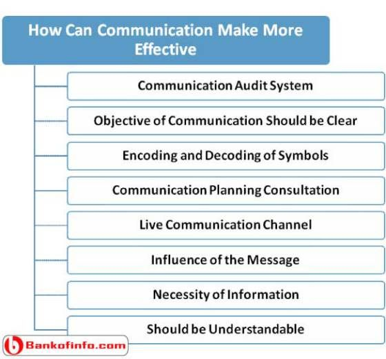 how to become more effective in communication