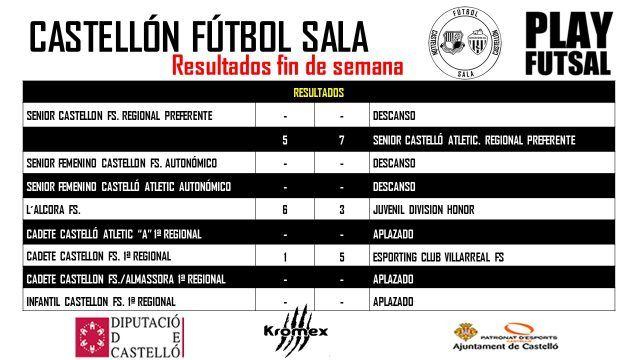 Resultados fin de semana  http://www.castellonfutbolsala.es/2017/12/11/resultados-fin-semana-10/