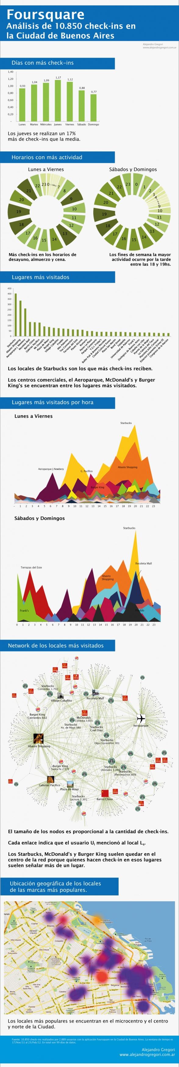 Producción de Valor - Blog de Alejandro Gregori: Infografía Foursquare: Análisis de 10.850 check-ins en la Ciudad de Buenos Aires