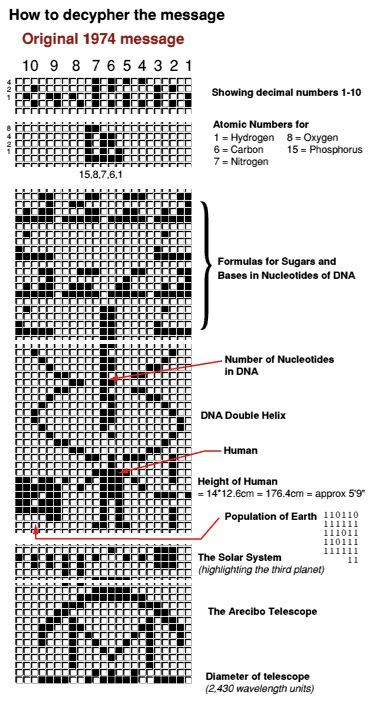 I. The Chilbolton 'Arecibo message' Formation By Paul Vigay ( R.I.P. ) and Alexander Light...