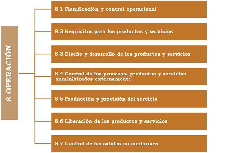 La Operación en ISO 9001 2015 Claúsula 8