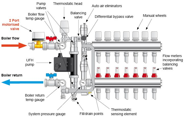 Heating Pump: Central Heating Pump Explained