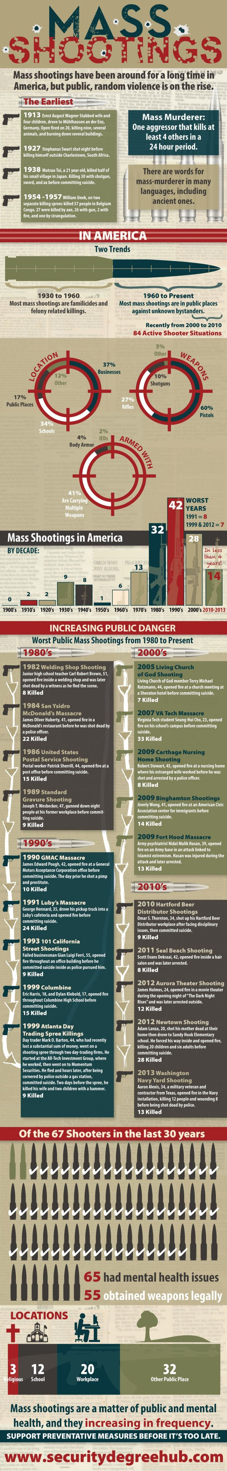 Share this infographic on your site! Source: Security Degree Hub Mass Shootings Mass shootings have been around for a long time in America. But public, random violence is on the rise. Mass Murder: One aggressor. Kills at least 4 others. In a 24 hour period. The earliest 1913–Ernst August Wagner–Stabbed wife and four children, drove …