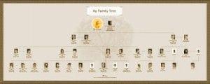 Все потомки на одном графике