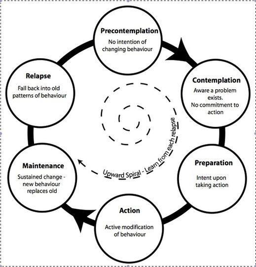 Motivational Interviewing: A Client-Centered Approach (2