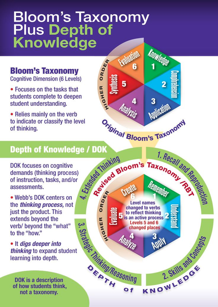 Bloom's Taxonomy Plus Depth of Knowledge Infographic.  Looks like it would be a good quick reference chart