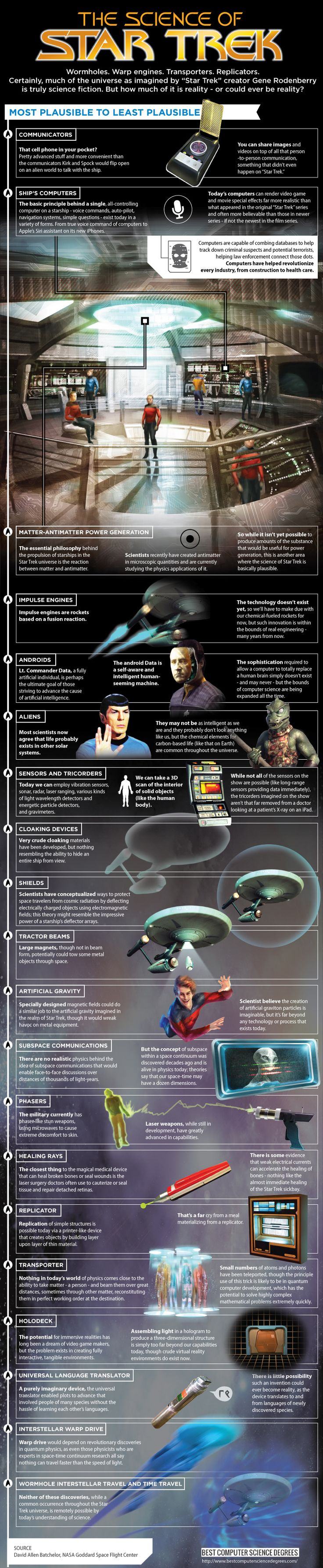 The Science of Star Trek. Doesn't beat the original tech manual that showed that mathematically the Enterprise is going backwards at Warp 1. ;)