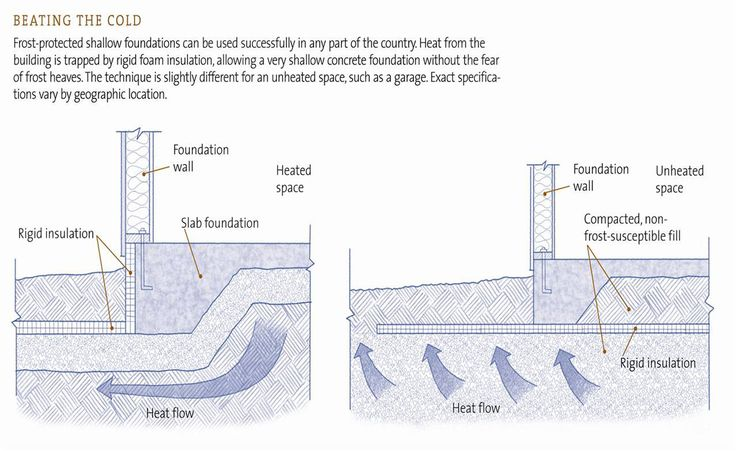 37 best ideas about foundations and sitework on pinterest for Slab on grade foundation cost