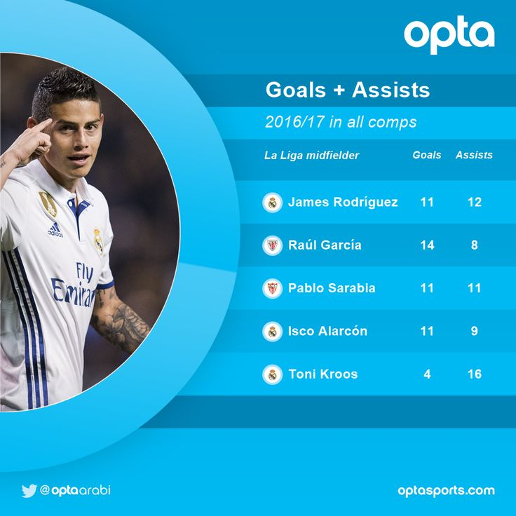 James Rodríguez has been involved in more goals than any other La Liga midfielder this season (11 goals 12 assists)