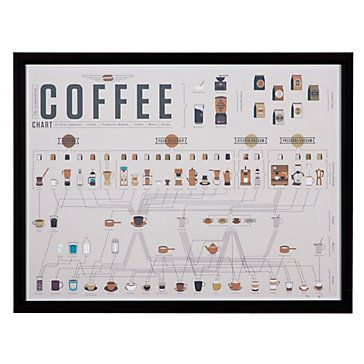 The evolution of coffee, from the French press to the automatic drip. Coffee Chart by Pop Chart Lab, $99.95 #ZGallerie