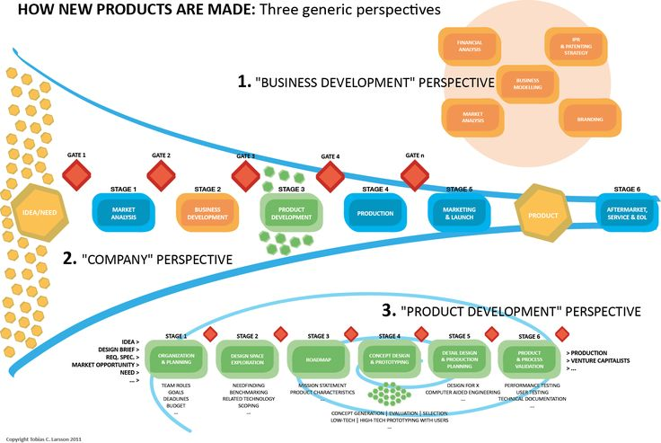 How New Products Are Made: three generic perspectives.