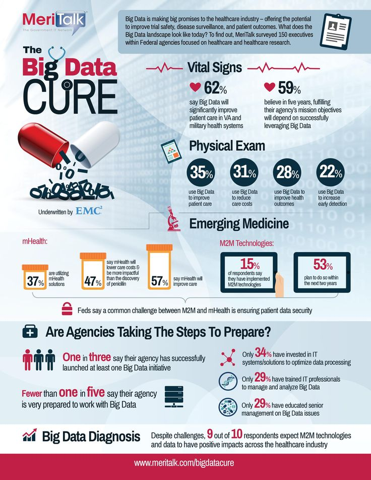 Infographic: The Big Data Cure